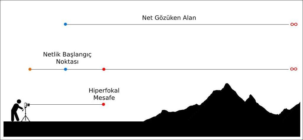 hiperfokal-mesafe Hiperfokal Mesafe Nedir? Ne Zaman Kullanılır?